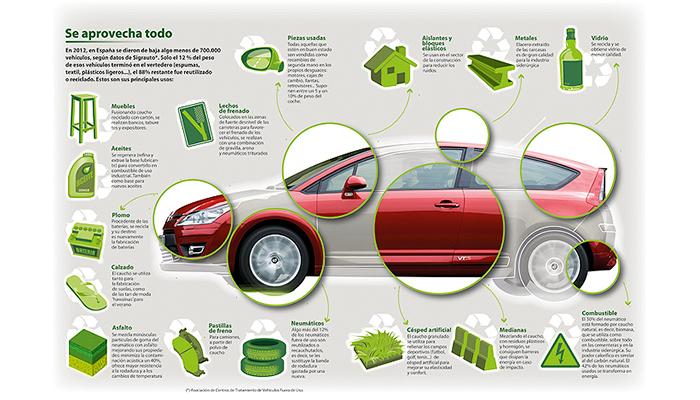 Qué beneficios deja reciclar tu coche
